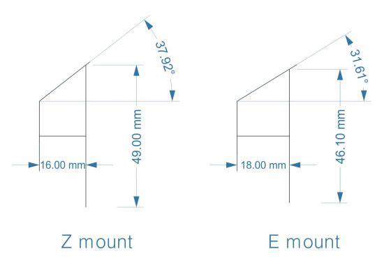 ニコン フルサイズミラーレス Zマウント