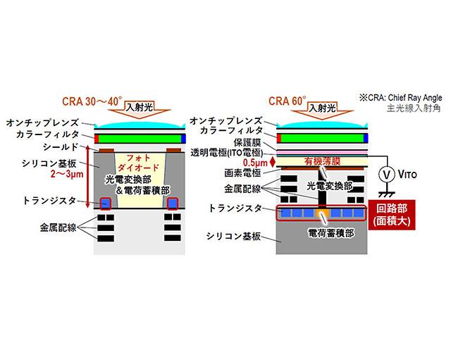 パナソニックがグローバルシャッター搭載の有機CMOSセンサーを開発発表