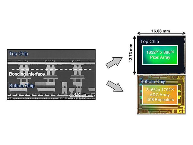 ソニーは裏面照射型のグローバルシャッター搭載センサーを開発。