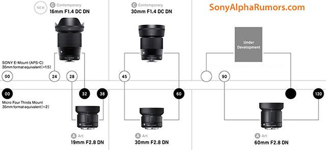 SIGMA 50mm F1.4 DC DN | Contemporary