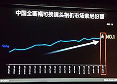 ソニーが中国のフルサイズカメラ市場でトップになった模様。