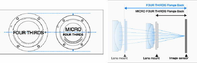 パナソニックのフルサイズミラーレスは、のマイクロフォーサーズレンズが利用可能!?