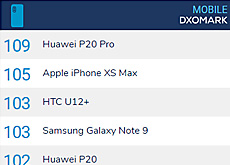 iPhone XS MaxがDxOMarkでスコア105でスマホ2位。