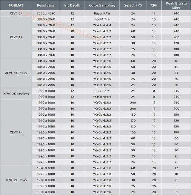 ソニーが8K 24p RAW動画に対応したH.265ベースのコーデック「XEVC」を開発中!?