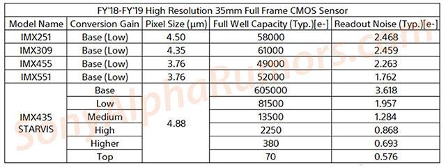 ソニーの3600万画素8Kセンサー「IMX435」は、6つのネイティブISOを持っている!?
