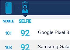 DxOMarkがスマホのフロントカメラ「セルフィーランキング」を開始。現時点のトップはGoogle Pixel 3とGalaxy Note 9の模様。