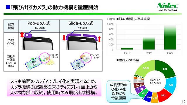 今後、ポップアップ式やスライド式カメラを搭載するスマホが増える模様。