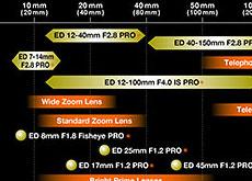 オリンパスが新しいレンズロードマップ公開。PROレンズに多くのレンズを予定している模様。