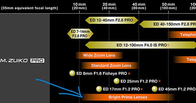 オリンパスからマイクロフォーサーズ用のF1.0か、それ以上の明るさの大口径単焦点レンズシリーズが登場する!?