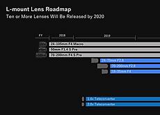 パナソニックLマウントレンズロードマップを発表。2020年までに10本以上のレンズを予定。Lマウントアライアンス全体では42本をラインナップ予定。