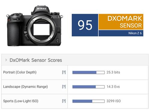 ニコン Z 6が、DxOMarkのセンサースコアに登場。α7 IIIとほぼ互角の模様。