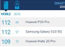 現在DxOMarkでは「Galaxy S10 5G」と「Huawei P30 Pro」がスコア112でトップの模様。