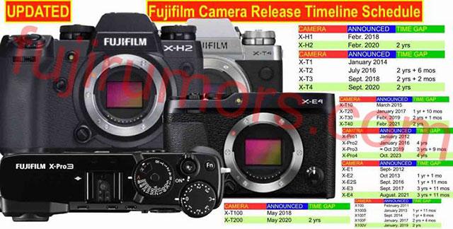 富士フィルムXシリーズの発表の予想日。X-T4、X-H2、X-T40、X-Pro4、X100V、X-E4、X-T200、X-A6