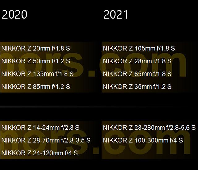 ニコンの2020年から2021年のZレンズのS-Lineロードマップが登場!?