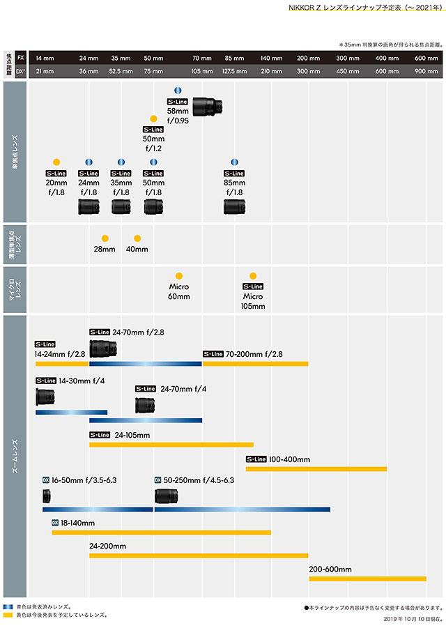 ニコンがニコンZマウント用レンズの新ロードマップを発表。多くの「非S-Line」が登場する模様。