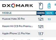 現在DxOMarkでは「iPhone 11 Pro」は3位、「Pixel 4」は11位の模様。