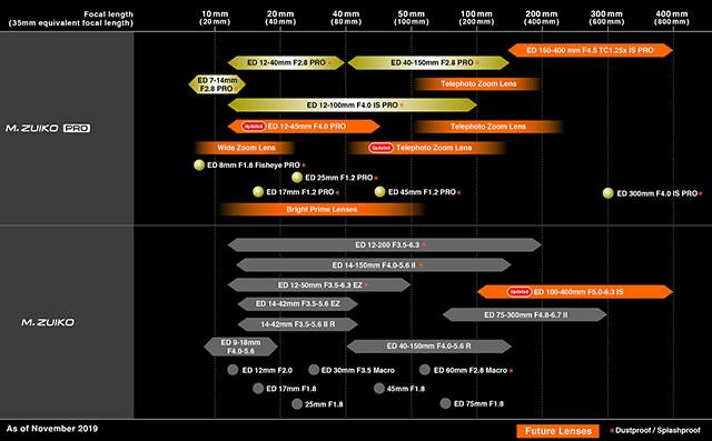 オリンパスがレンズロードマップを更新。「ED 12-45mm F4.0 PRO」と「ED 100-400mm F5.0-6.3 IS」が登場。