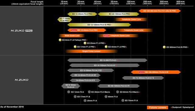 オリンパスが2月中旬に「OM-D E-M1 Mark III」と一緒に「ED 12-45mm F4.0 PRO」も発表する!?