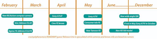 ソニーのカメラ・レンズ新製品の噂まとめ【2020年1月】α7 IVやα7S III、新型コンデジ、望遠レンズなど。
