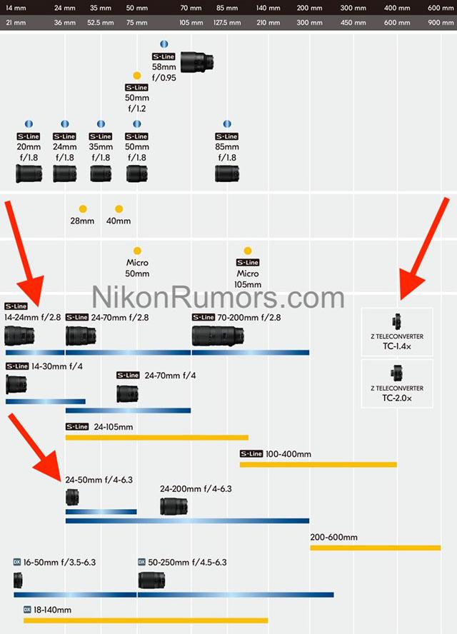 ニコン「Z 5」と一緒に発表されるレンズ。「Nikkor Z 24-50mm f/4-6.3」「Z 1.4x TELECONVERTER」「Z 2.0x TELECONVERTER」そして、「Nikkor Z 14-24mm f/2.8 S」も開発発表される!?