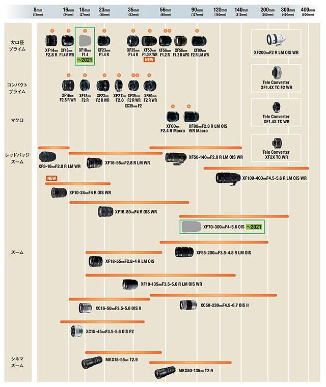 富士フイルムがXFレンズのロードマップを更新。「XF18mmF1.4」と「XF70-300mmF4-5.6 OIS」を追加。