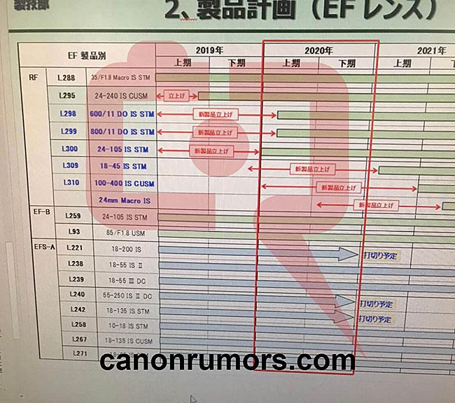 キヤノンの新レンズ「RF18-45mm F4-5.6 IS STM」「RF24mm F1.8 MACRO IS STM」「RF100-400mm F5.6-7.1 IS USM」の発表は、かなり遅れている!?