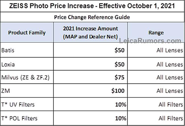 ツァイスが10月1日からレンズを値上げ!?ZMが100ドル、BatisとLoxiaが50ドル、Milvusが75ドル、全商品アップする!?